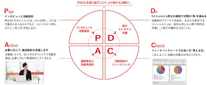 パートナーエージェントPDCAサイクル