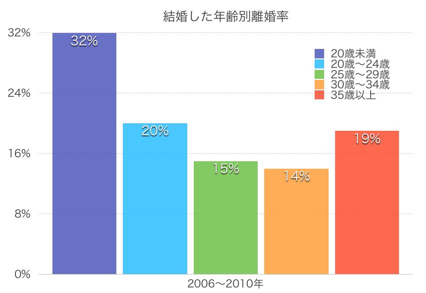 結婚した年齢別離婚率