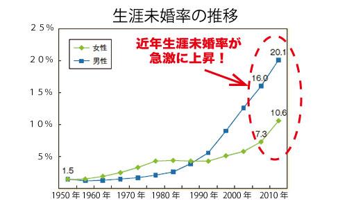 生涯未婚率推移