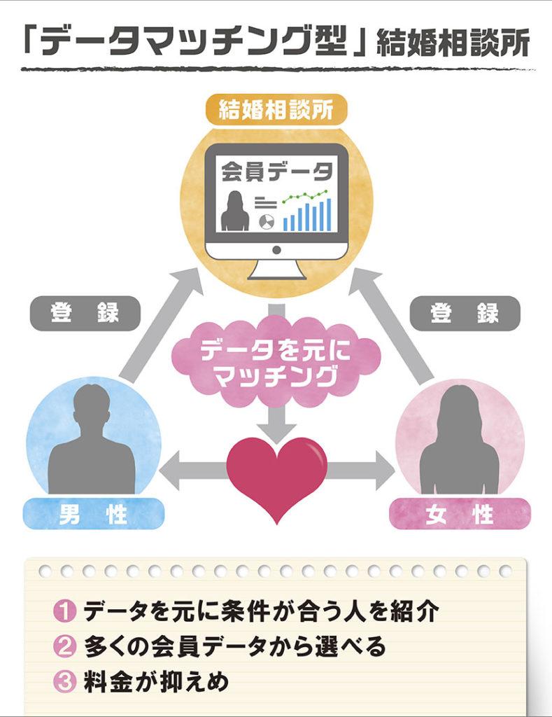 データマッチング型結婚相談所