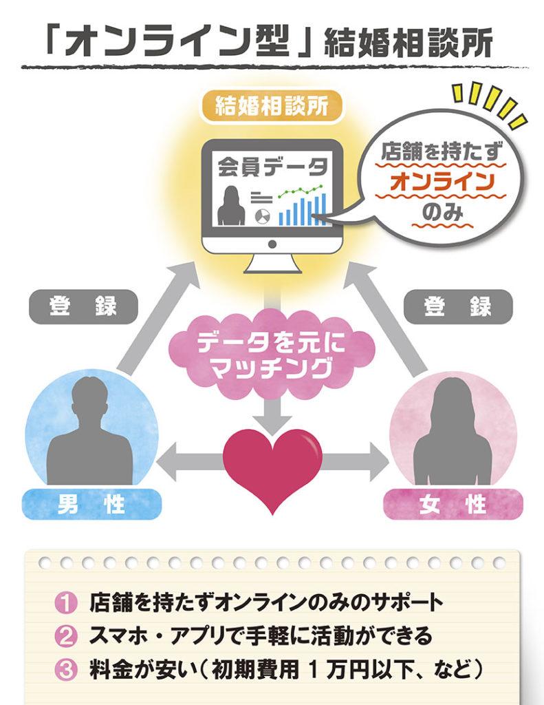 オンライン型結婚相談所